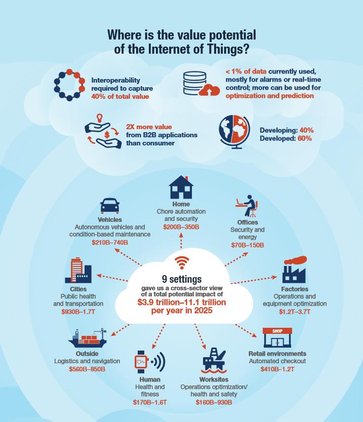 енциал Интернета вещей
