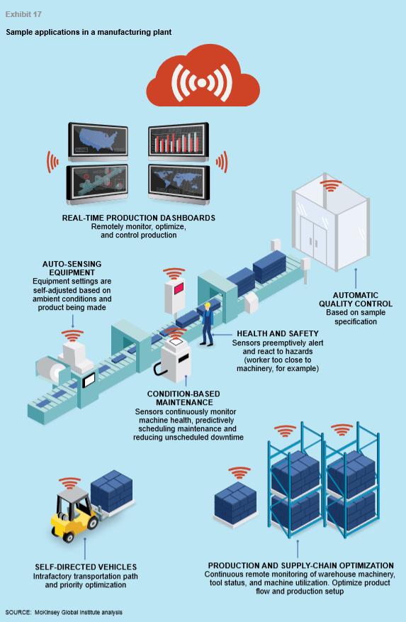 Использование Интернета вещей в промышленной производстве