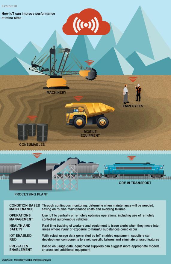 Использование Интернета вещей в добывающей промышленности
