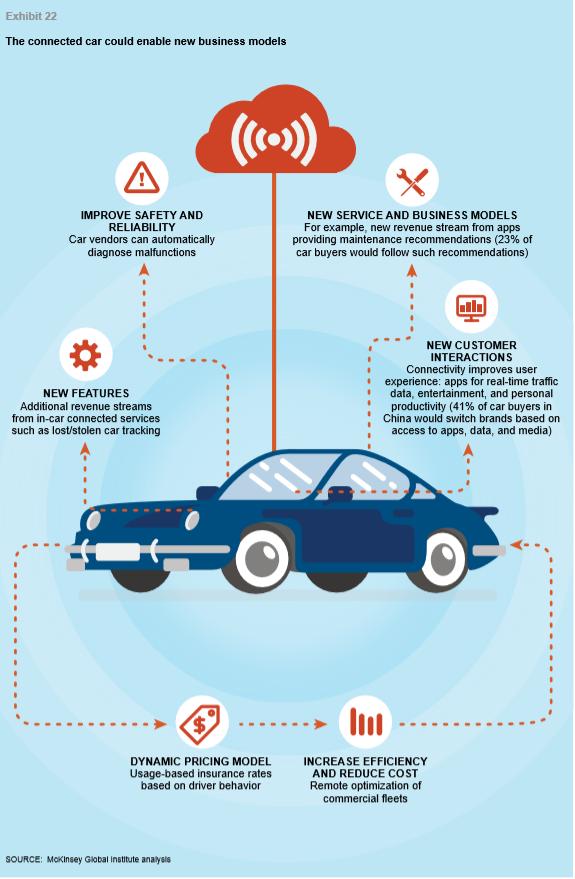 Использование Интернета вещей в автомобилях